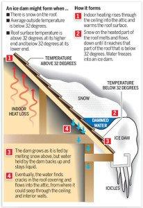 ice dam diagram, ice dam removal
